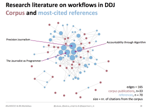 DDJ-research-literature-network