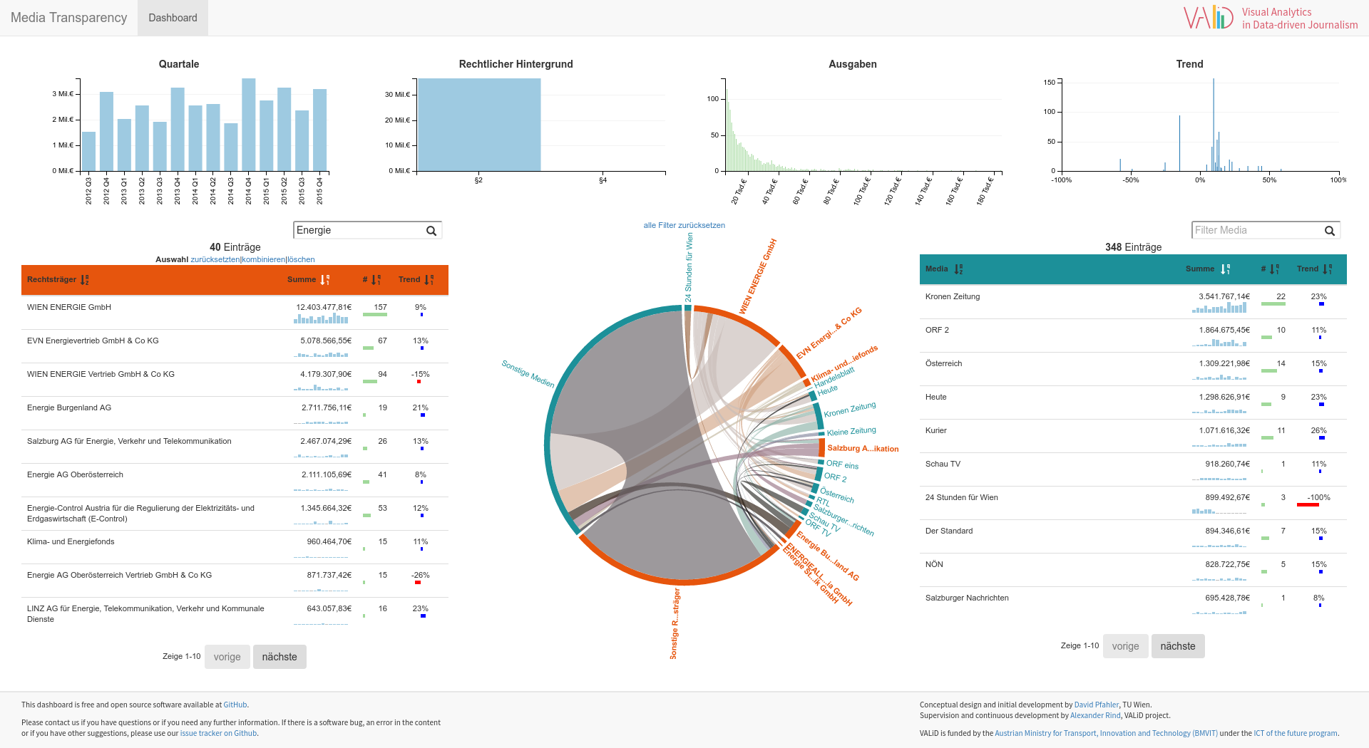 Will Data Driven Journalism Empower >> » Media Transparency Dashboard launched VALID – Visual Analytics in Data-driven Journalism
